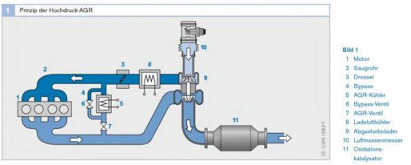 egr ventil funktion